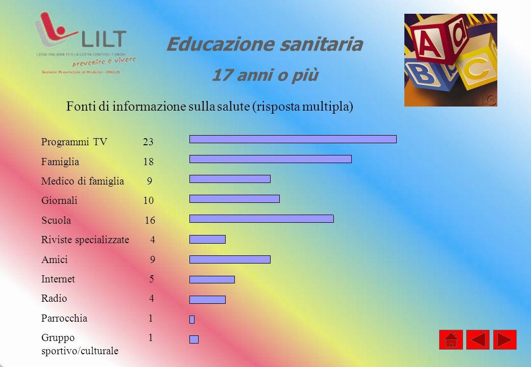 Educazione sanitaria 17 anni o più Fonti di informazione sulla salute (risposta multipla) Programmi TV 23 Famiglia 18 Medico di famiglia 9 Giornali 10