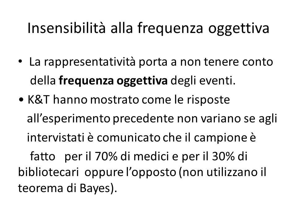 Insensibilità alla frequenza oggettiva La rappresentatività porta a non tenere conto della frequenza oggettiva degli eventi. K&T hanno mostrato come l
