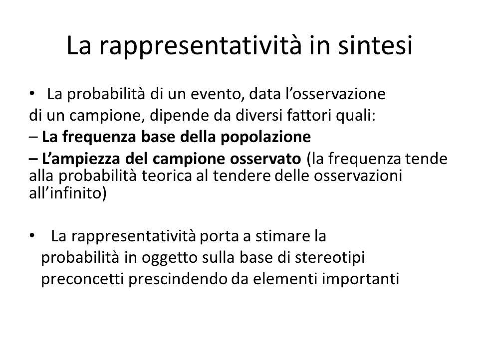La rappresentatività in sintesi La probabilità di un evento, data losservazione di un campione, dipende da diversi fattori quali: – La frequenza base