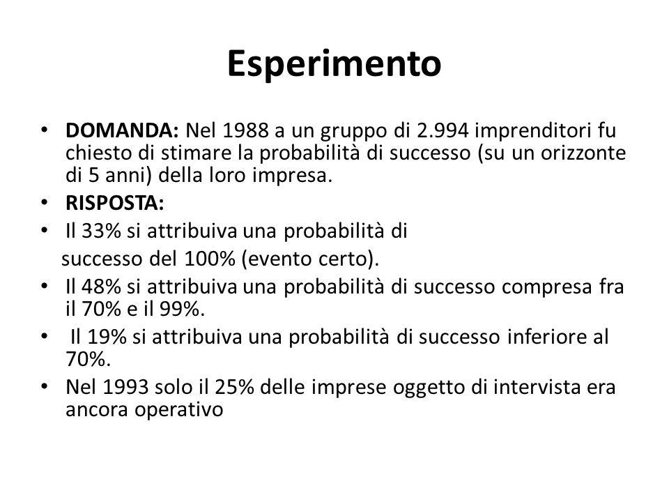 Esperimento DOMANDA: Nel 1988 a un gruppo di 2.994 imprenditori fu chiesto di stimare la probabilità di successo (su un orizzonte di 5 anni) della lor