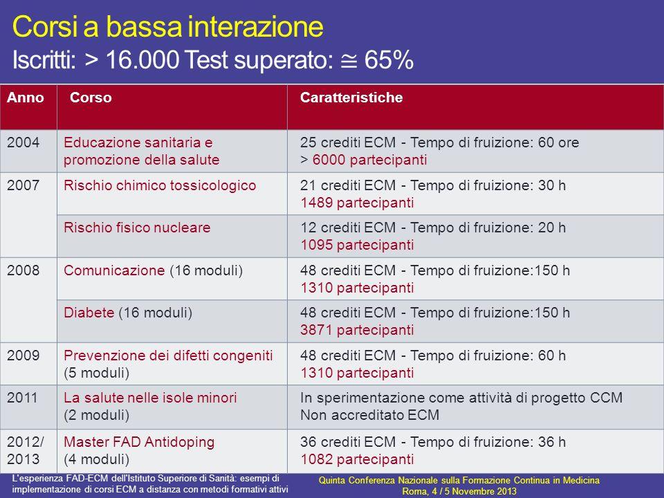 Corsi a bassa interazione Iscritti: > 16.000 Test superato: 65% AnnoCorsoCaratteristiche 2004Educazione sanitaria e promozione della salute 25 crediti