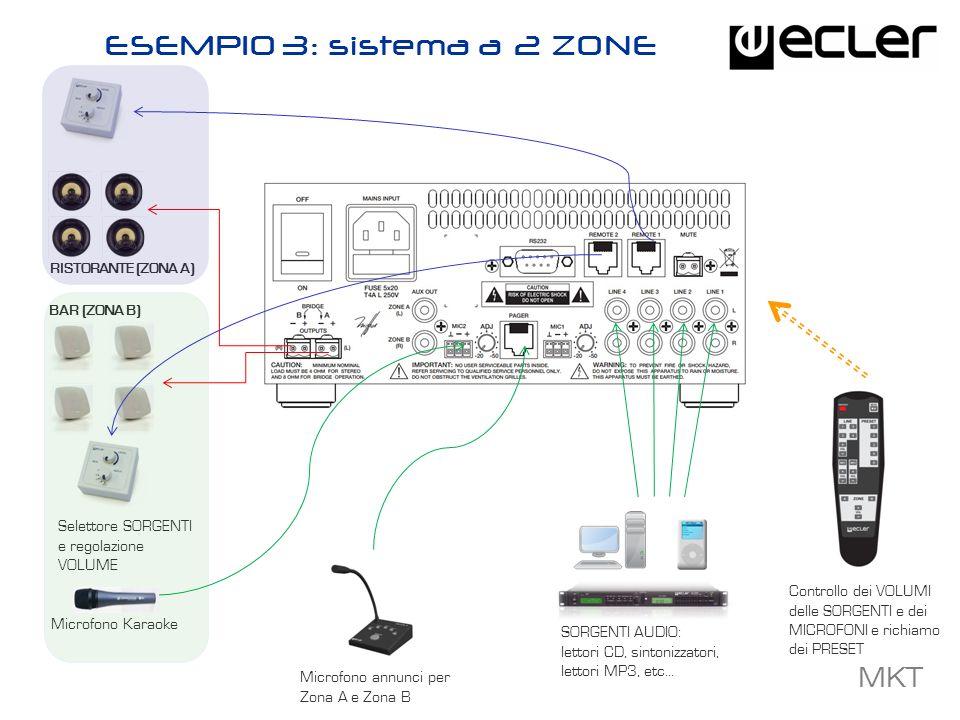 MKT BAR (ZONA B) RISTORANTE (ZONA A) ESEMPIO 3: sistema a 2 ZONE Microfono annunci per Zona A e Zona B Selettore SORGENTI e regolazione VOLUME Microfo
