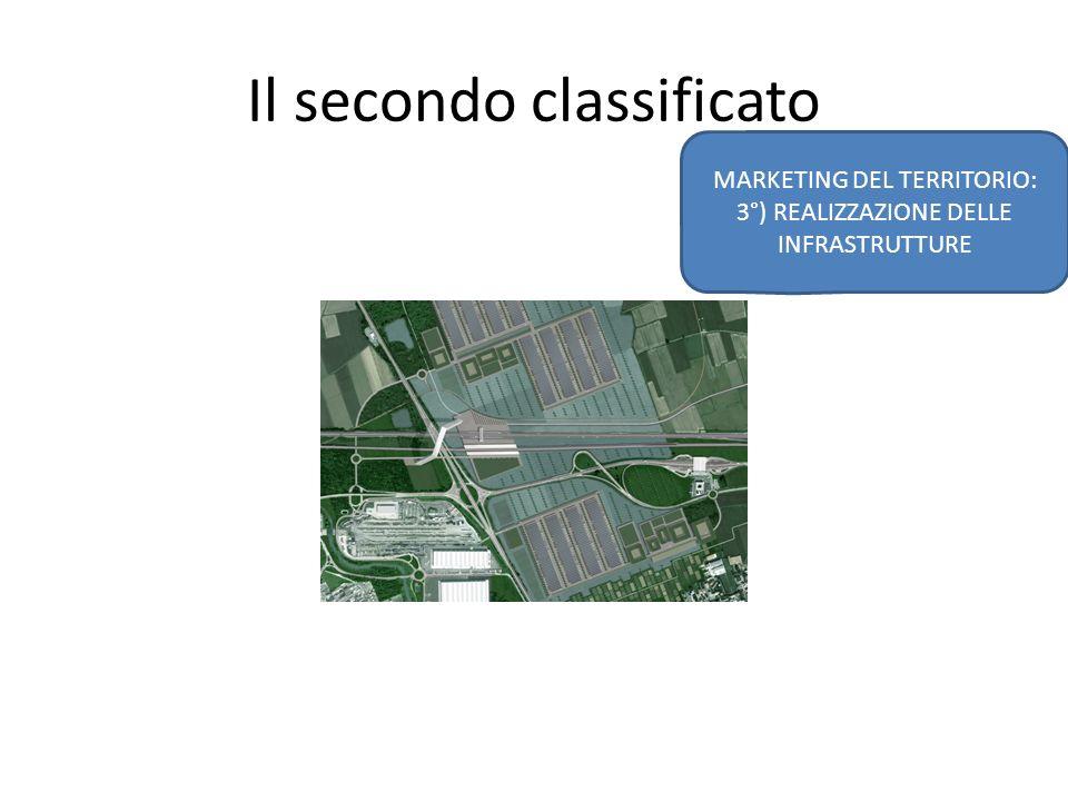 Il secondo classificato MARKETING DEL TERRITORIO: 3°) REALIZZAZIONE DELLE INFRASTRUTTURE