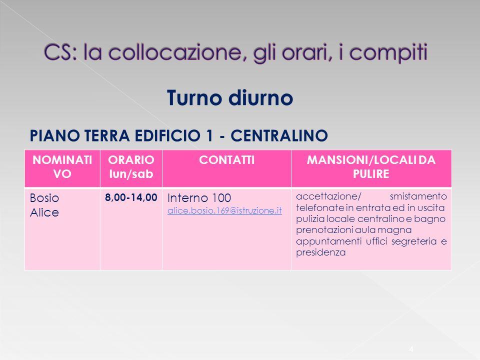 4 Turno diurno NOMINATI VO ORARIO lun/sab CONTATTIMANSIONI/LOCALI DA PULIRE Bosio Alice 8,00-14,00 Interno 100 alice.bosio.169@istruzione.it accettazi