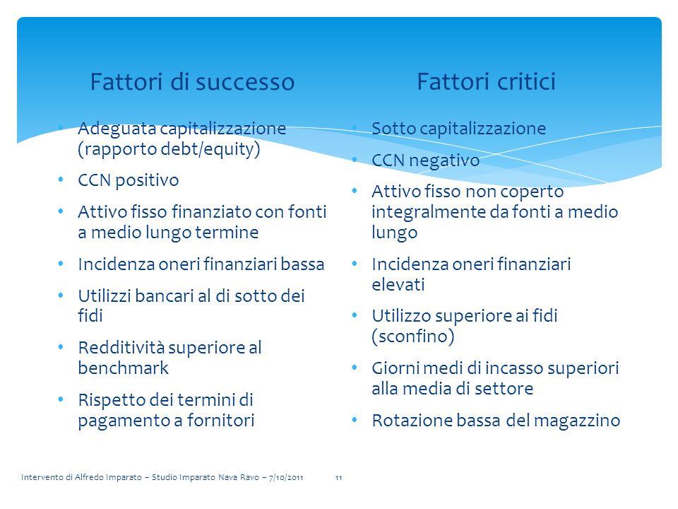 Fattori di successo Adeguata capitalizzazione (rapporto debt/equity) CCN positivo Attivo fisso finanziato con fonti a medio lungo termine Incidenza on