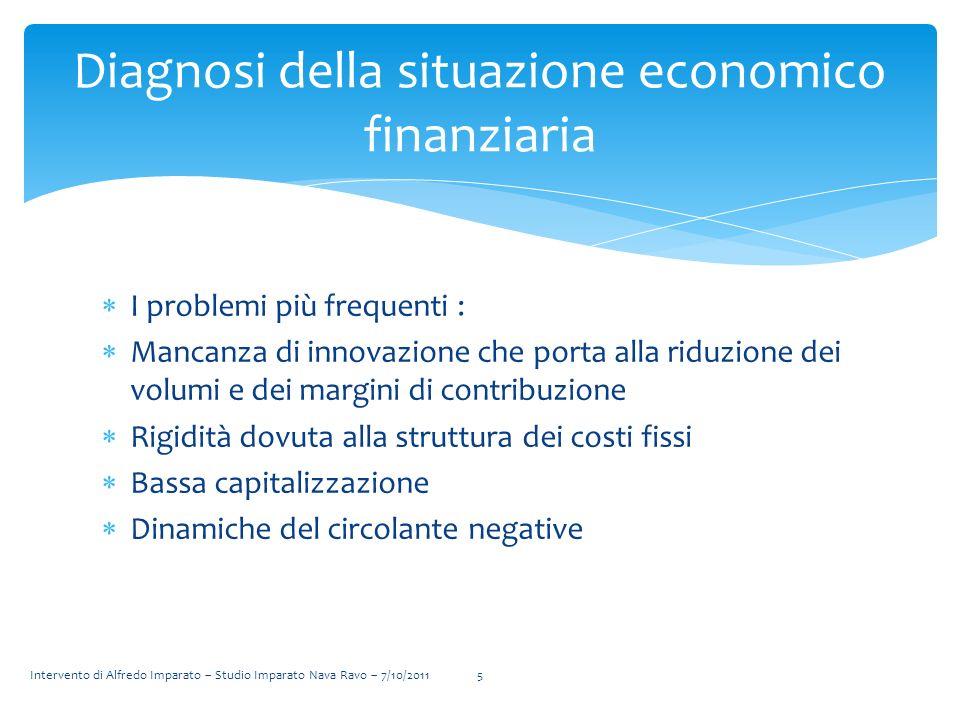 I problemi più frequenti : Mancanza di innovazione che porta alla riduzione dei volumi e dei margini di contribuzione Rigidità dovuta alla struttura d