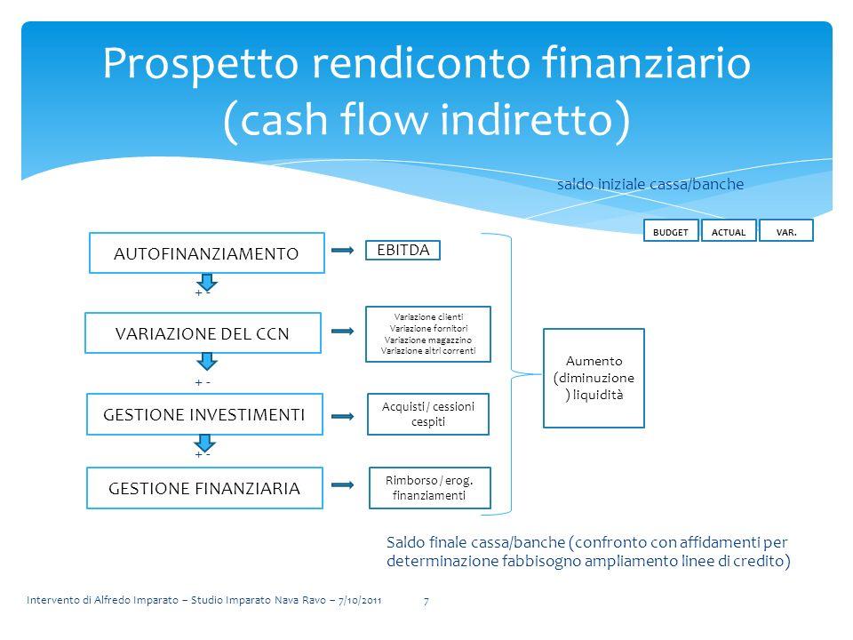 saldo iniziale cassa/banche + - Saldo finale cassa/banche (confronto con affidamenti per determinazione fabbisogno ampliamento linee di credito) Prosp