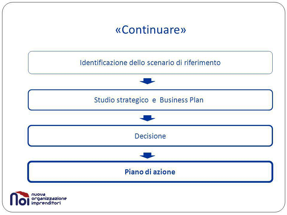 «Continuare» Identificazione dello scenario di riferimento Studio strategico e Business Plan Business Plan Decisione Piano di azione