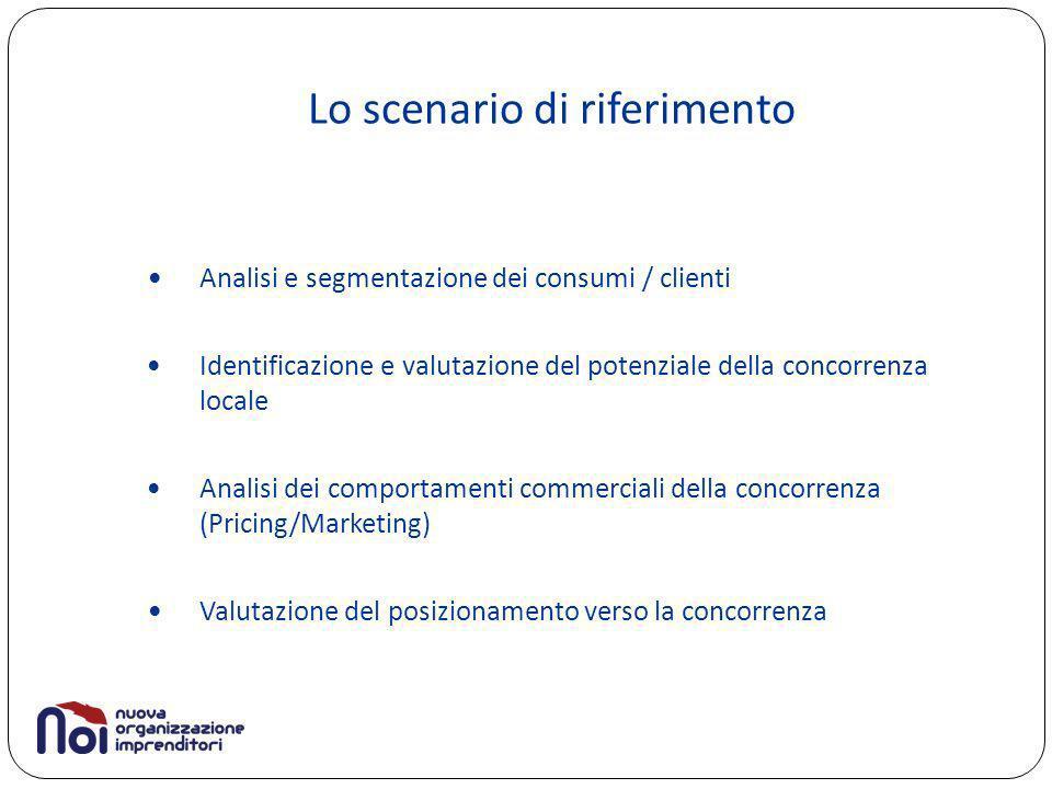 Lo scenario di riferimento Analisi e segmentazione dei consumi / clienti Identificazione e valutazione del potenziale della concorrenza locale Analisi dei comportamenti commerciali della concorrenza (Pricing/Marketing) Valutazione del posizionamento verso la concorrenza