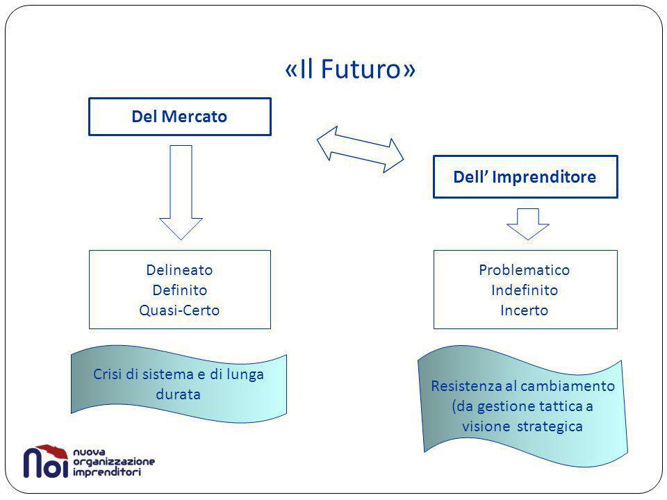 «Il Futuro» Del Mercato Dell Imprenditore Delineato Definito Quasi-Certo Problematico Indefinito Incerto Crisi di sistema e di lunga durata Resistenza al cambiamento (da gestione tattica a visione strategica