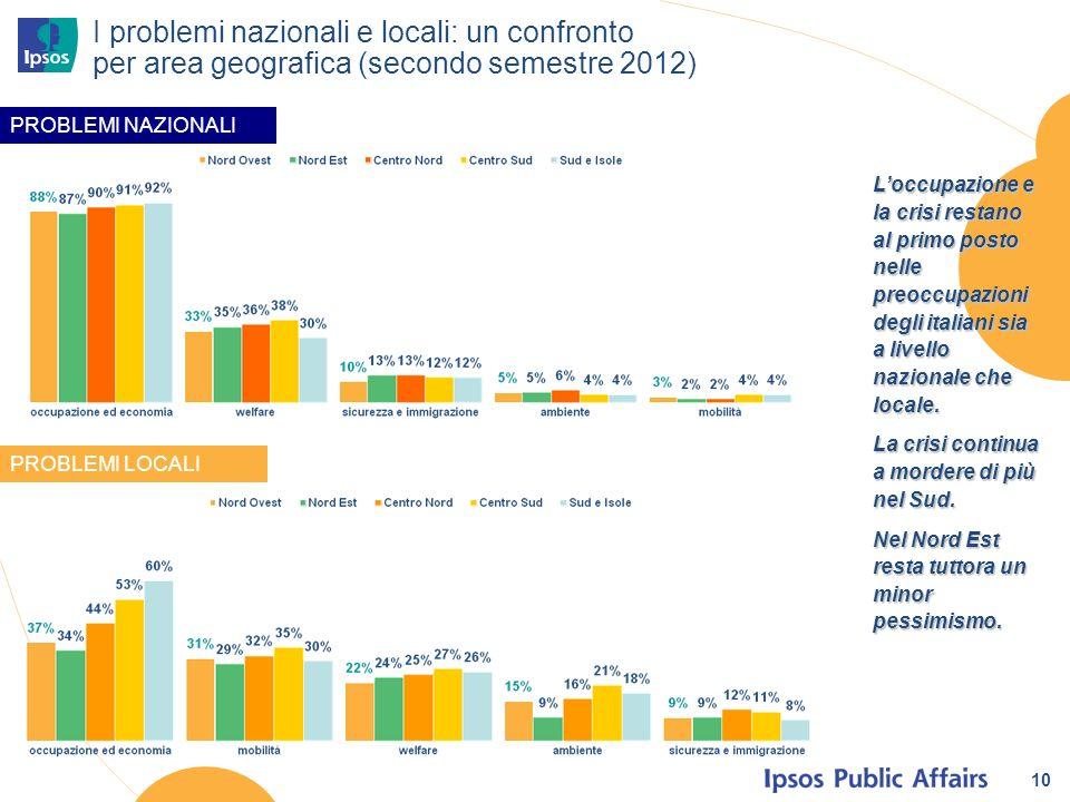 10 I problemi nazionali e locali: un confronto per area geografica (secondo semestre 2012) PROBLEMI NAZIONALI PROBLEMI LOCALI Loccupazione e la crisi restano al primo posto nelle preoccupazioni degli italiani sia a livello nazionale che locale.