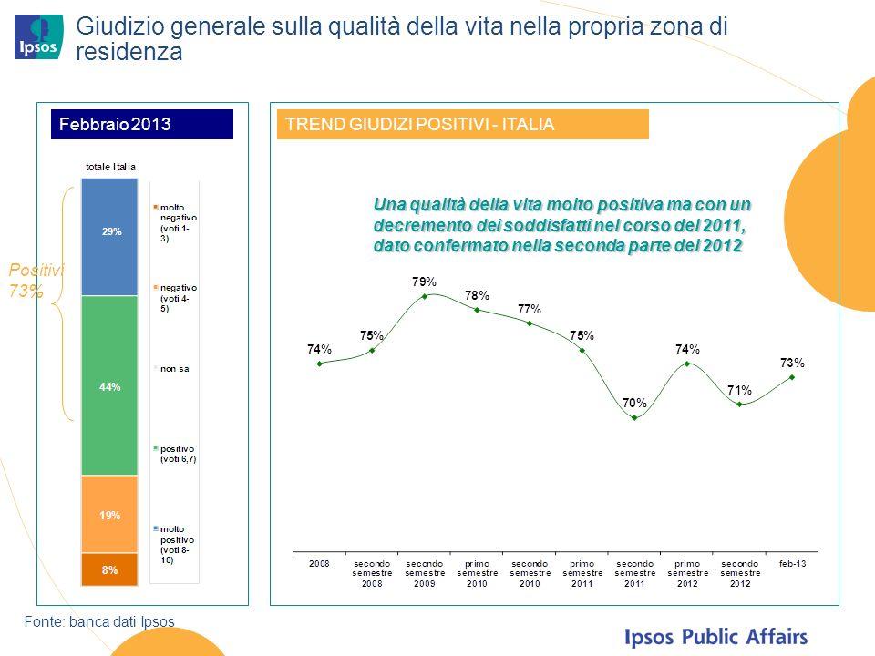 Giudizio generale sulla qualità della vita nella propria zona di residenza TREND GIUDIZI POSITIVI - ITALIA Fonte: banca dati Ipsos Positivi 73% Una qualità della vita molto positiva ma con un decremento dei soddisfatti nel corso del 2011, dato confermato nella seconda parte del 2012 Febbraio 2013