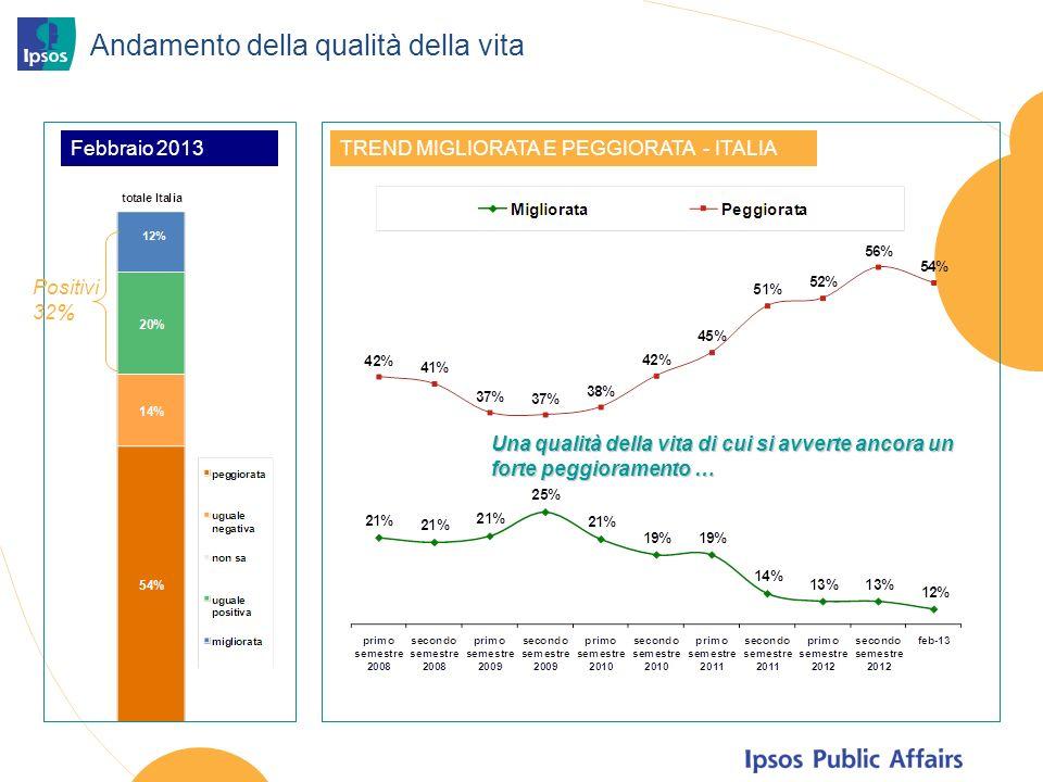 Andamento della qualità della vita TREND MIGLIORATA E PEGGIORATA - ITALIA Positivi 32% Una qualità della vita di cui si avverte ancora un forte peggioramento … Febbraio 2013