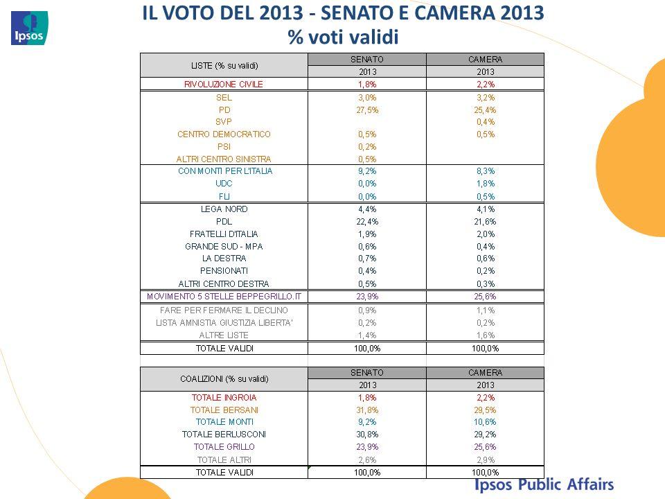 IL VOTO DEL 2013 - SENATO E CAMERA 2013 % voti validi