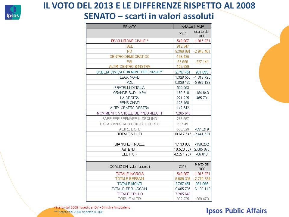 IL VOTO DEL 2013 E LE DIFFERENZE RISPETTO AL 2008 SENATO – scarti in valori assoluti Scarto dal 2008 rispetto a IDV + Sinistra Arcobaleno ** Scarto dal 2008 rispetto a UDC