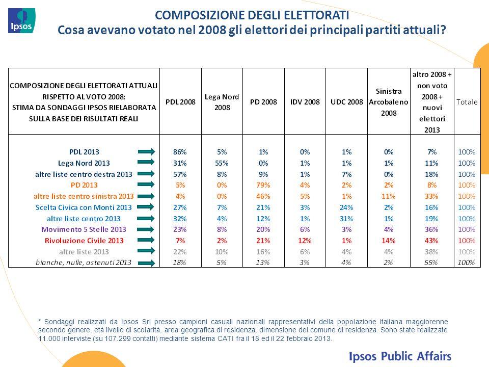 COMPOSIZIONE DEGLI ELETTORATI Cosa avevano votato nel 2008 gli elettori dei principali partiti attuali.