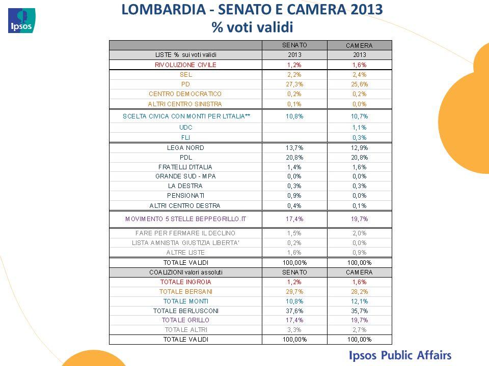 LOMBARDIA - SENATO E CAMERA 2013 % voti validi