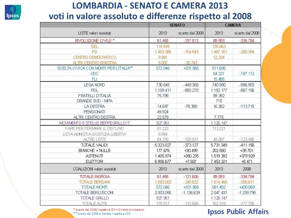 LOMBARDIA - SENATO E CAMERA 2013 voti in valore assoluto e differenze rispetto al 2008 * Scarto dal 2008 rispetto a IDV + Sinistra Arcobaleno ** Scarto dal 2008 al Senato rispetto a UDC