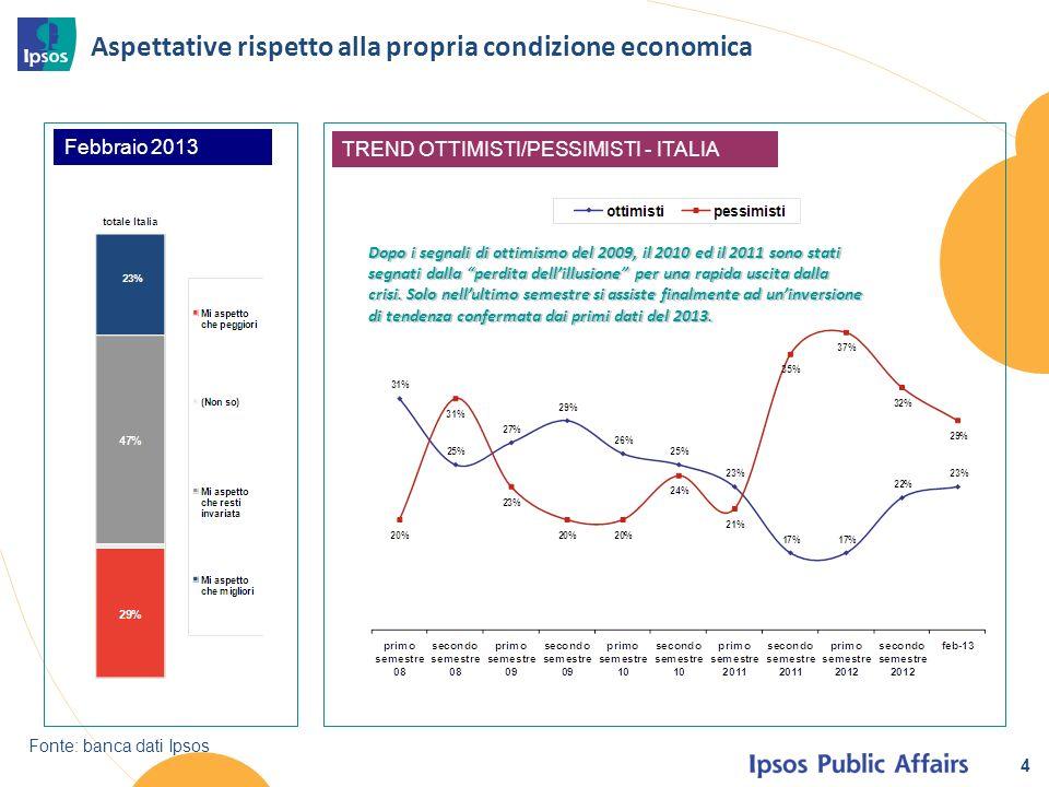 4 Aspettative rispetto alla propria condizione economica Febbraio 2013 TREND OTTIMISTI/PESSIMISTI - ITALIA Fonte: banca dati Ipsos Dopo i segnali di ottimismo del 2009, il 2010 ed il 2011 sono stati segnati dalla perdita dellillusione per una rapida uscita dalla crisi.