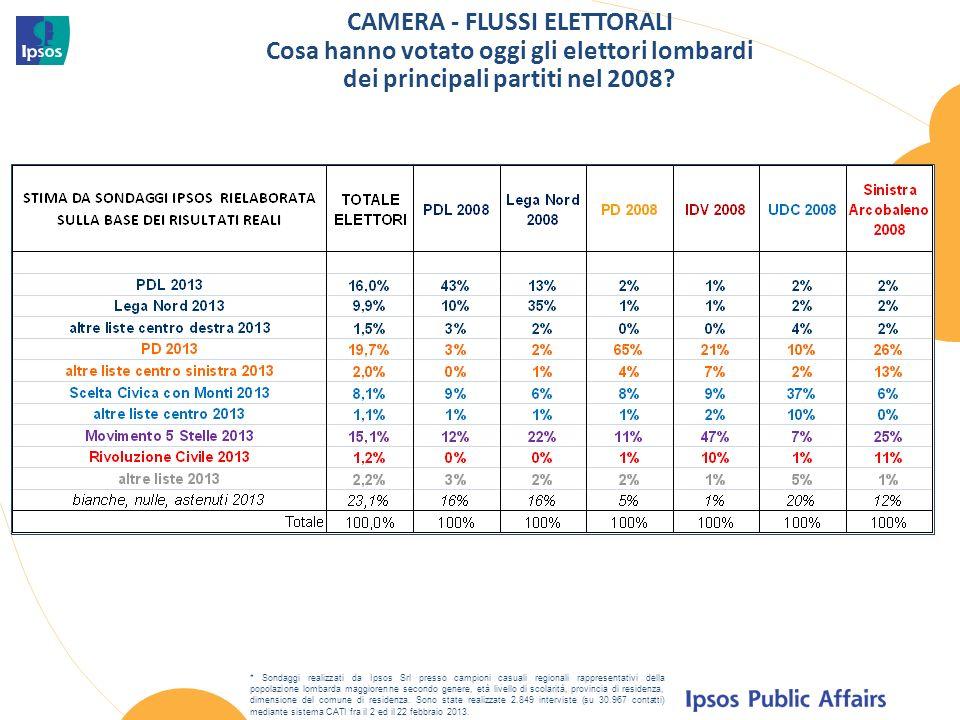 CAMERA - FLUSSI ELETTORALI Cosa hanno votato oggi gli elettori lombardi dei principali partiti nel 2008.