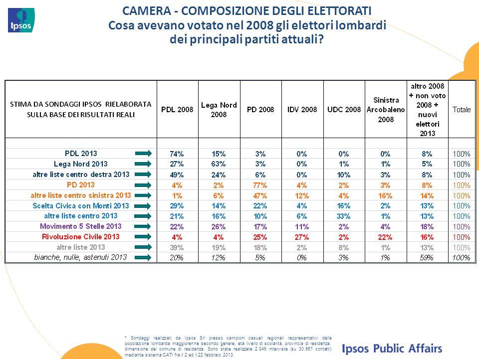 CAMERA - COMPOSIZIONE DEGLI ELETTORATI Cosa avevano votato nel 2008 gli elettori lombardi dei principali partiti attuali.