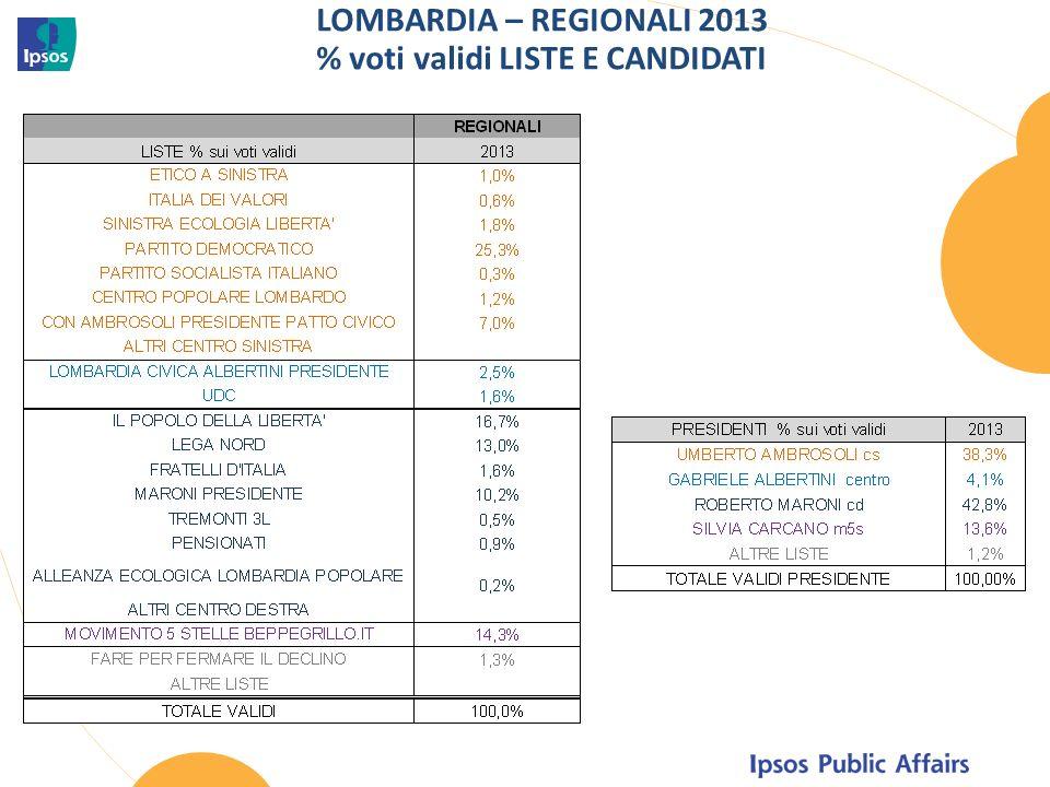LOMBARDIA – REGIONALI 2013 % voti validi LISTE E CANDIDATI