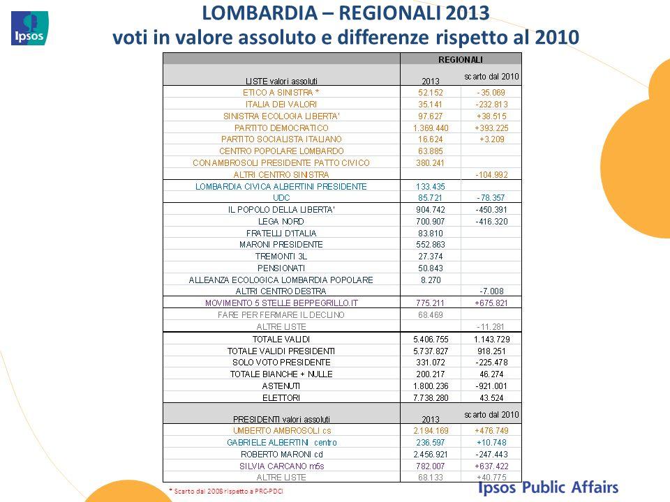 LOMBARDIA – REGIONALI 2013 voti in valore assoluto e differenze rispetto al 2010 * Scarto dal 2008 rispetto a PRC-PDCI