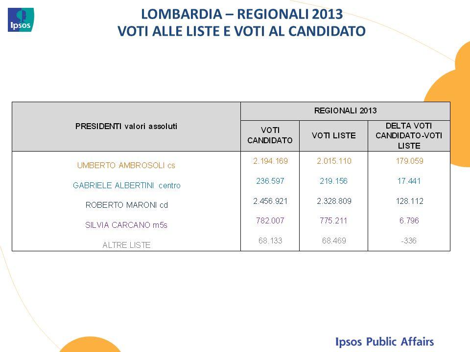 LOMBARDIA – REGIONALI 2013 VOTI ALLE LISTE E VOTI AL CANDIDATO