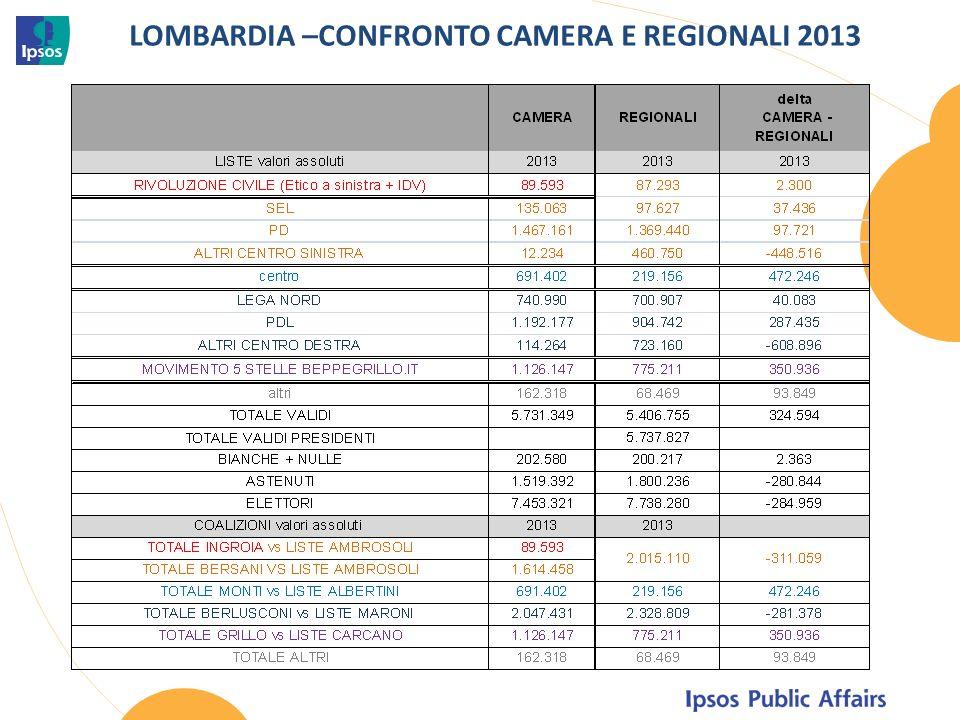 LOMBARDIA –CONFRONTO CAMERA E REGIONALI 2013
