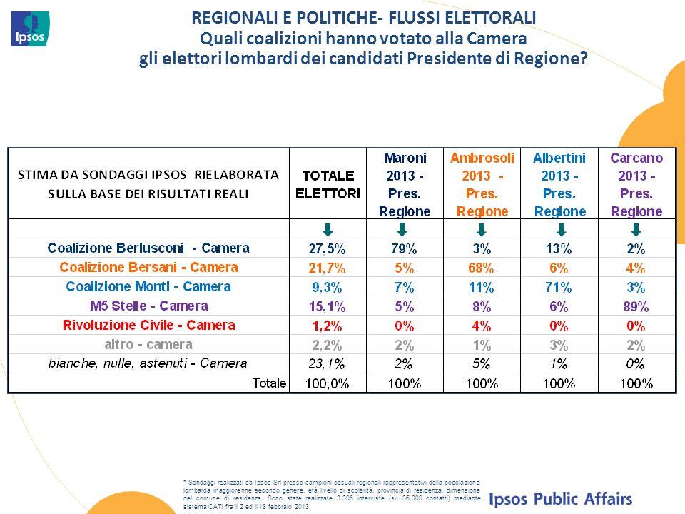 REGIONALI E POLITICHE- FLUSSI ELETTORALI Quali coalizioni hanno votato alla Camera gli elettori lombardi dei candidati Presidente di Regione.