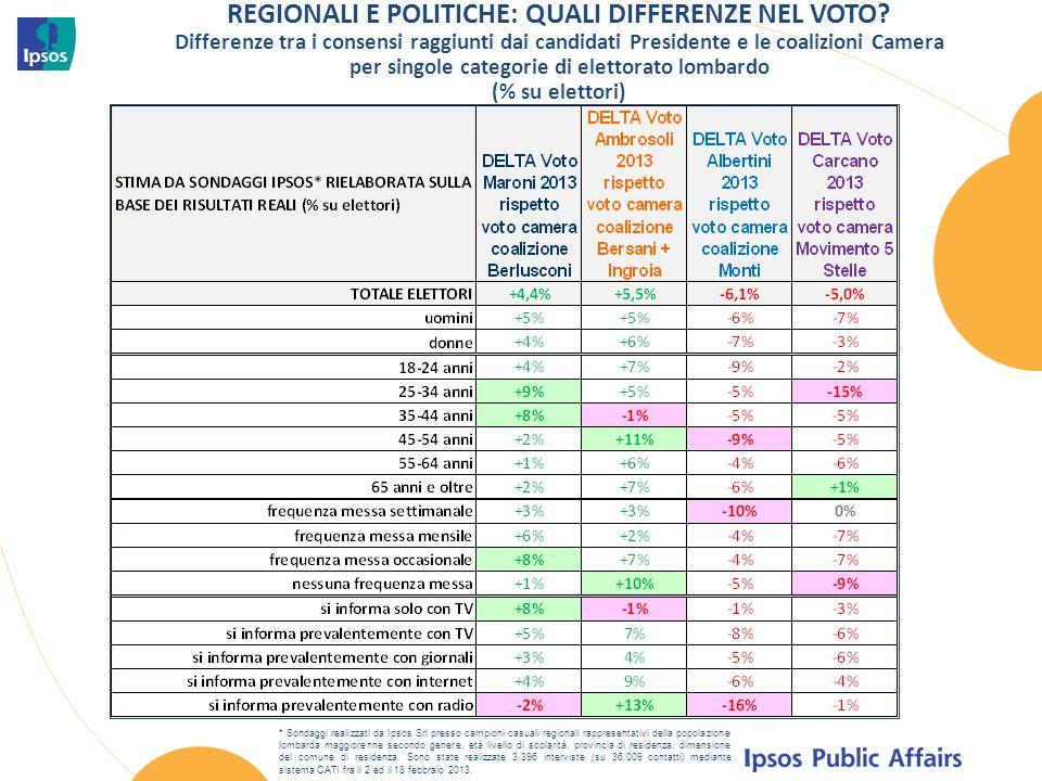 REGIONALI E POLITICHE: QUALI DIFFERENZE NEL VOTO.