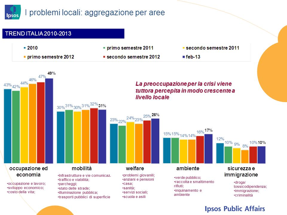 I problemi locali: aggregazione per aree occupazione e lavoro; sviluppo economico; costo della vita; Infrastrutture e vie comunicaz.