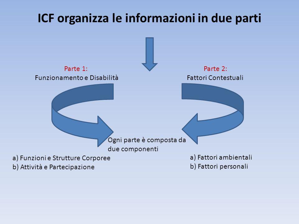 ICF organizza le informazioni in due parti Parte 1: Funzionamento e Disabilità Parte 2: Fattori Contestuali Ogni parte è composta da due componenti a)