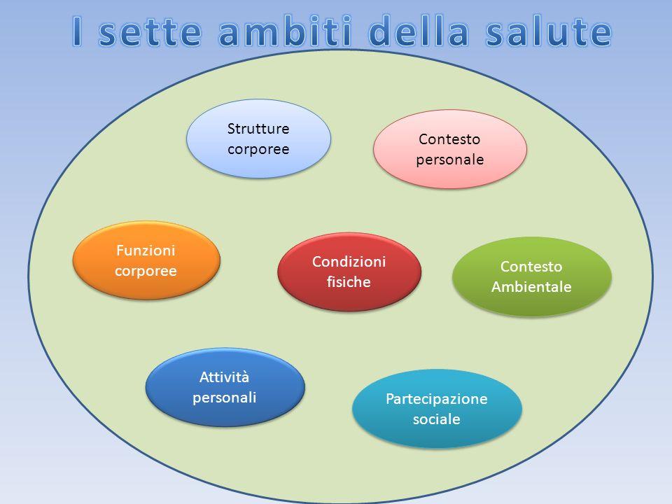 Strutture corporee Condizioni fisiche Contesto personale Funzioni corporee Attività personali Partecipazione sociale Contesto Ambientale