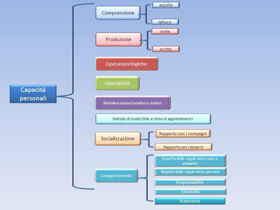 Capacità personali Comprensione Produzione Operazioni logiche Operatività Rielaborazione/analisi e sintesi Metodo di studio/Stile e ritmo di apprendim