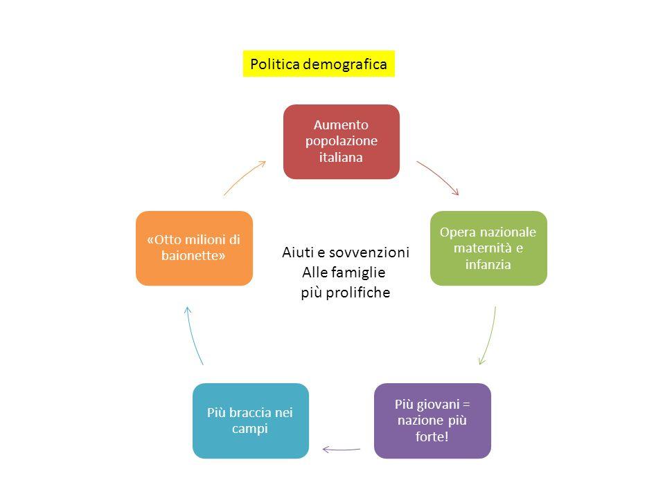 Politica demografica Aumento popolazione italiana Opera nazionale maternità e infanzia Più giovani = nazione più forte! Più braccia nei campi «Otto mi