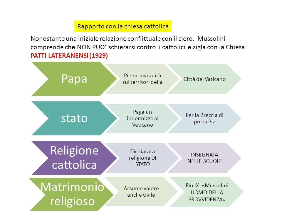 Rapporto con la chiesa cattolica Nonostante una iniziale relazione conflittuale con il clero, Mussolini comprende che NON PUO schierarsi contro i catt