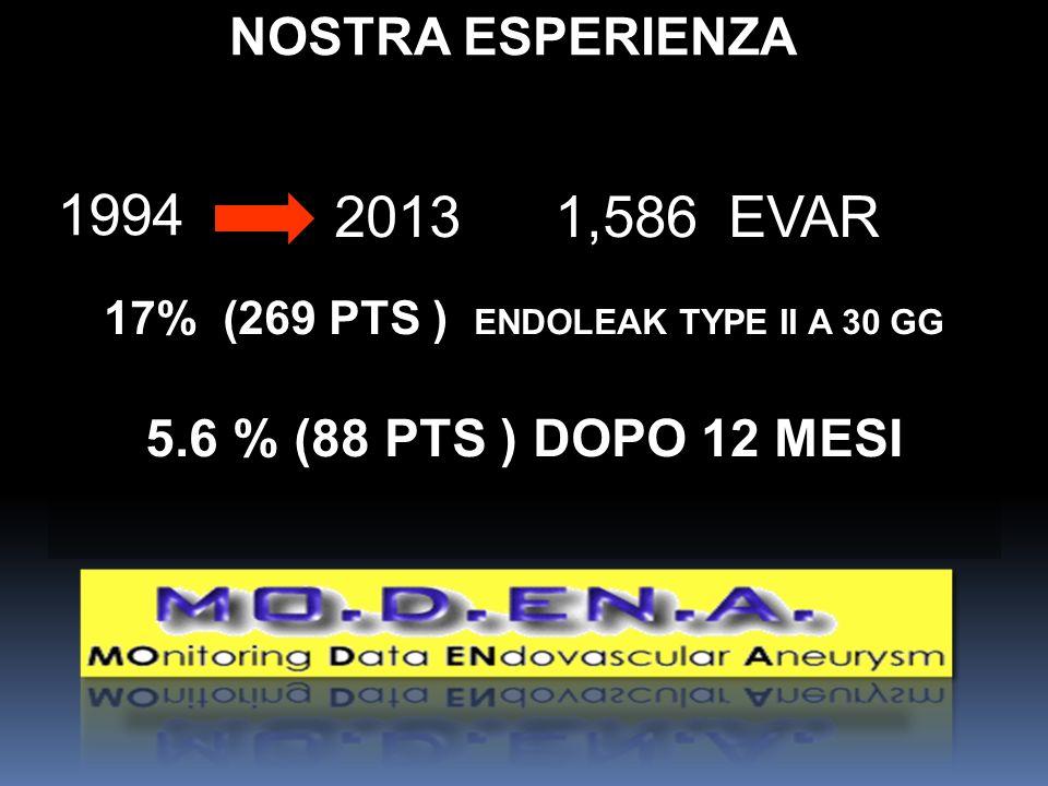 1994 2013 1,586 EVAR 17% (269 PTS ) ENDOLEAK TYPE II A 30 GG 5.6 % (88 PTS ) DOPO 12 MESI NOSTRA ESPERIENZA 1994