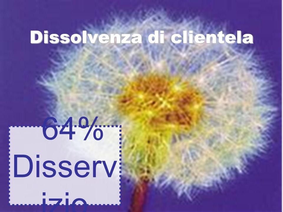 Dissolvenza di clientela 64% Disserv izio