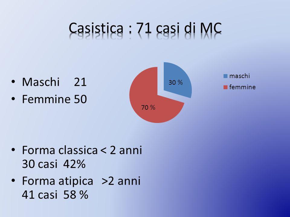 Maschi 21 Femmine 50 Forma classica < 2 anni 30 casi 42% Forma atipica >2 anni 41 casi 58 % 30 % 70 %