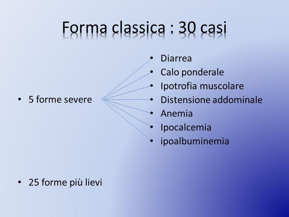 5 forme severe 25 forme più lievi Diarrea Calo ponderale Ipotrofia muscolare Distensione addominale Anemia Ipocalcemia ipoalbuminemia
