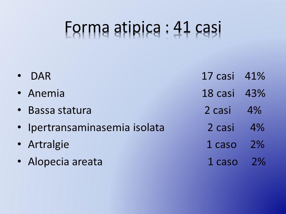 DAR 17 casi 41% Anemia 18 casi 43% Bassa statura 2 casi 4% Ipertransaminasemia isolata 2 casi 4% Artralgie 1 caso 2% Alopecia areata 1 caso 2%