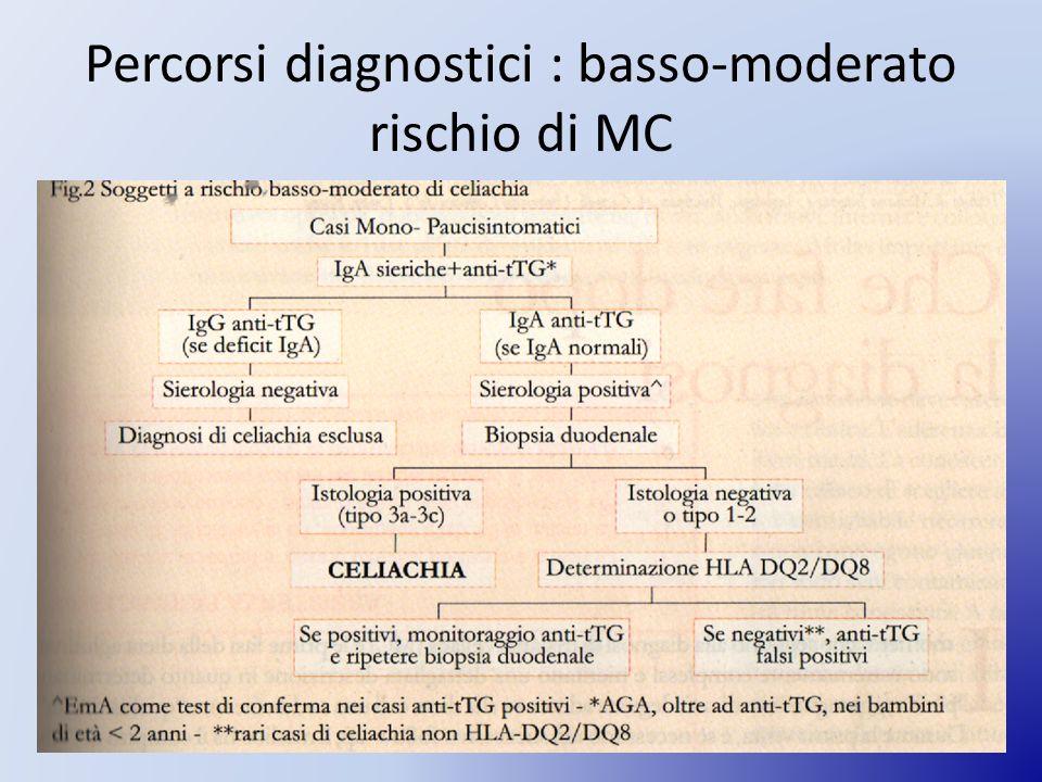 Percorsi diagnostici : basso-moderato rischio di MC Fig 3