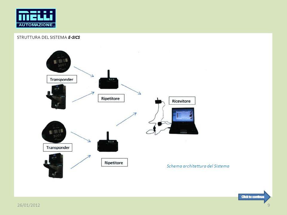 STRUTTURA DEL SISTEMA E-SICS 26/01/20129 Schema architettura del Sistema