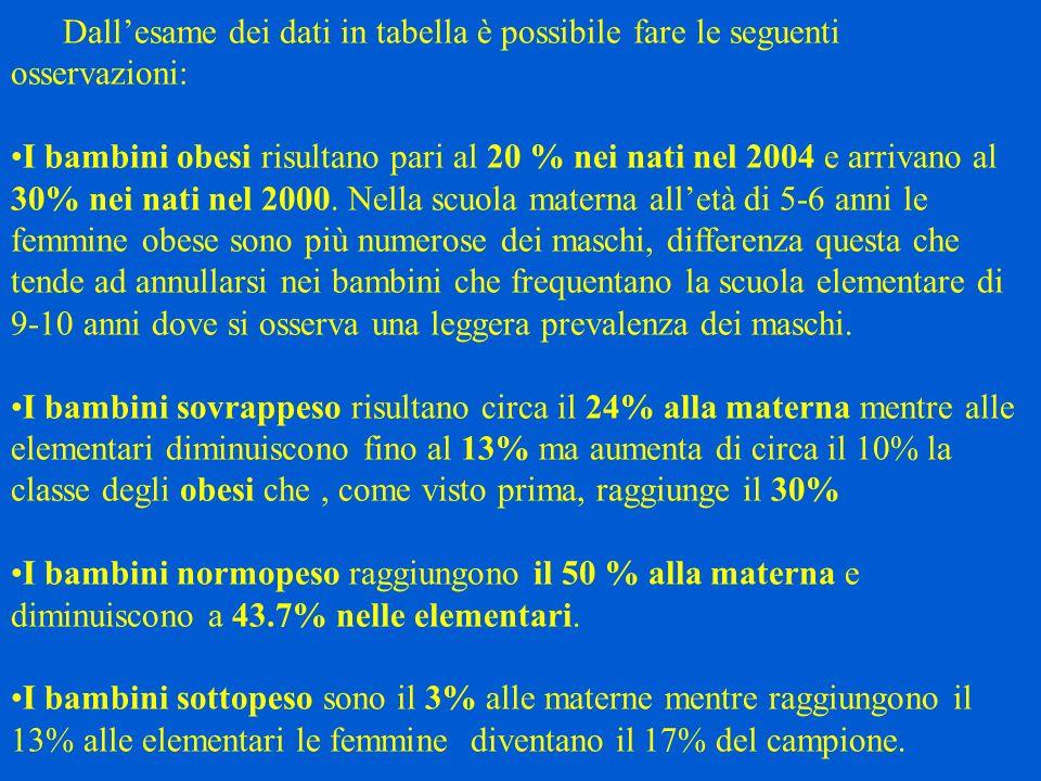 Dallesame dei dati in tabella è possibile fare le seguenti osservazioni: I bambini obesi risultano pari al 20 % nei nati nel 2004 e arrivano al 30% ne