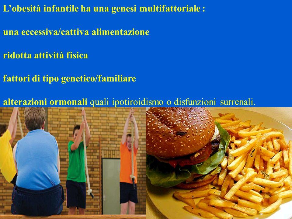 Lobesità infantile ha una genesi multifattoriale : una eccessiva/cattiva alimentazione ridotta attività fisica fattori di tipo genetico/familiare alte