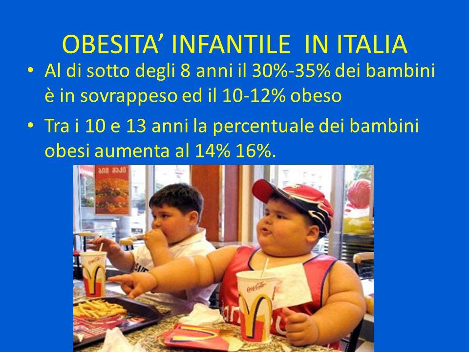 OBESITA INFANTILE IN ITALIA Al di sotto degli 8 anni il 30%-35% dei bambini è in sovrappeso ed il 10-12% obeso Tra i 10 e 13 anni la percentuale dei b