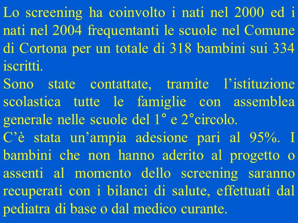 Lo screening ha coinvolto i nati nel 2000 ed i nati nel 2004 frequentanti le scuole nel Comune di Cortona per un totale di 318 bambini sui 334 iscritt