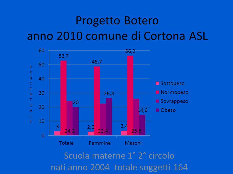 Progetto Botero anno 2010 comune di Cortona ASL Scuola materne 1° 2° circolo nati anno 2004 totale soggetti 164 PERCENTUALEPERCENTUALE
