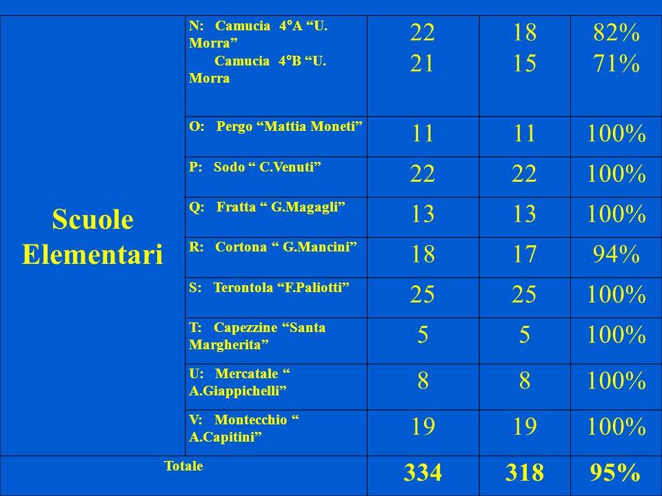 Scuole Elementari N: Camucia 4°A U. Morra Camucia 4°B U. Morra 22 21 18 15 82% 71% O: Pergo Mattia Moneti 11 100% P: Sodo C.Venuti 22 100% Q: Fratta G